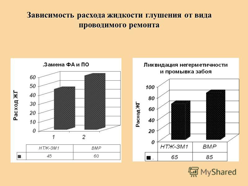 Зависимость расхода жидкости глушения от вида проводимого ремонта