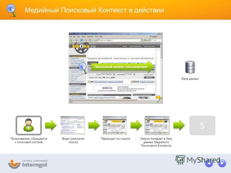 Запрос попадает в базу данных Медийного Поискового Контекста 5 Медийный Поисковый Контекст в действии Пользователь обращается к поисковой системе Видит результат поиска Переходит по ссылке Поисковый запрос пользователя База данных