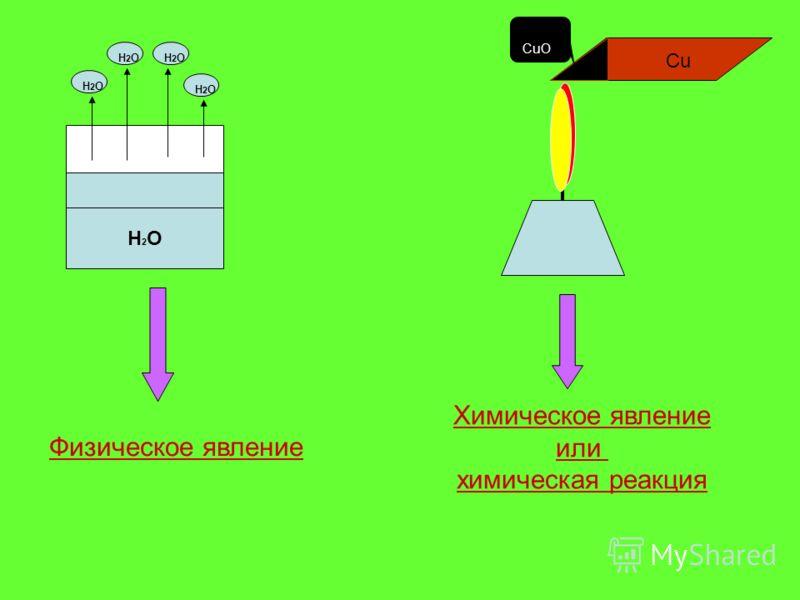 H2OH2O H2OH2O H2OH2OH2OH2O H2OH2O Cu CuO Физическое явление Химическое явление или химическая реакция