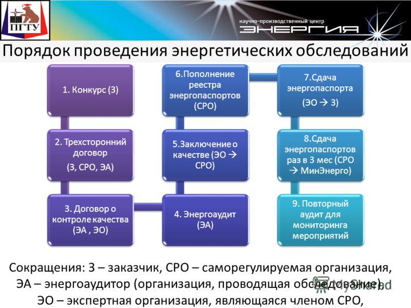 Порядок проведения энергетических обследований 1. Конкурс (З) 2. Трехсторонний договор (З, СРО, ЭА) 3. Договор о контроле качества (ЭА, ЭО) 4. Энергоаудит (ЭА) 5.Заключение о качестве (ЭО СРО) 6.Пополнение реестра энергопаспортов (СРО) 7.Сдача энерго