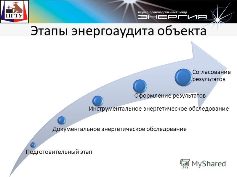 Этапы энергоаудита объекта Подготовительный этап Документальное энергетическое обследование Инструментальное энергетическое обследование Оформление результатов Согласование результатов