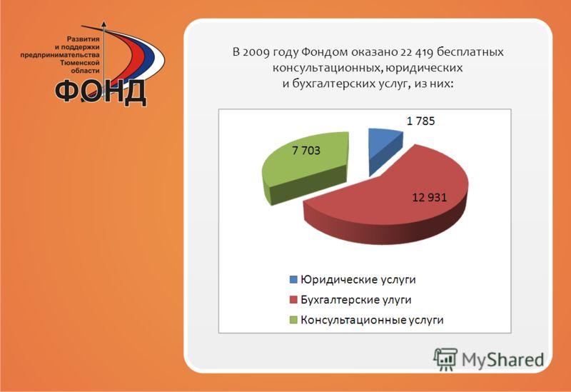 В 2009 году Фондом оказано 22 419 бесплатных консультационных, юридических и бухгалтерских услуг, из них: