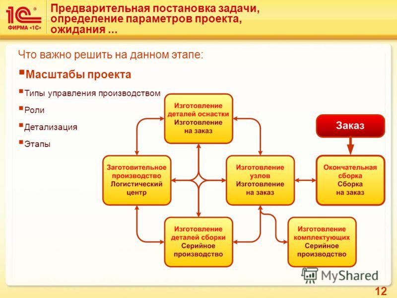 12 Предварительная постановка задачи, определение параметров проекта, ожидания... Что важно решить на данном этапе: Масштабы проекта Типы управления производством Роли Детализация Этапы