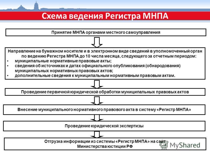 Принятие МНПА органами местного самоуправления Направление на бумажном носителе и в электронном виде сведений в уполномоченный орган по ведению Регистра МНПА до 10 числа месяца, следующего за отчетным периодом: муниципальные нормативные правовые акты