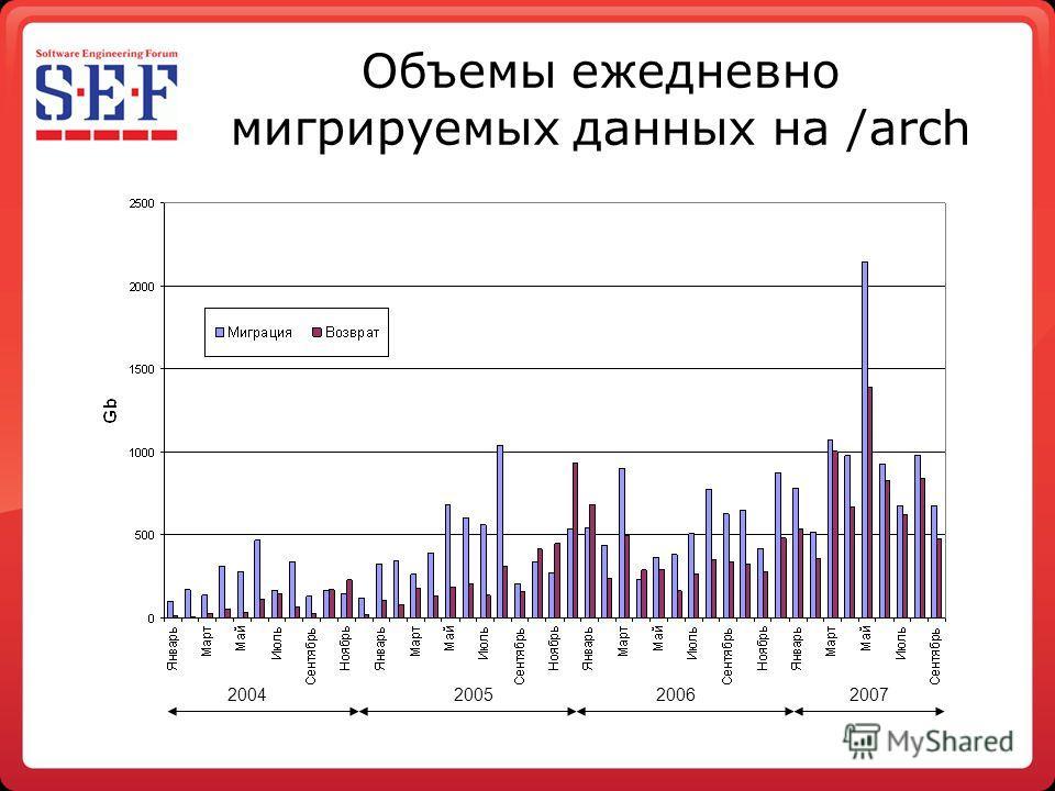 Объемы ежедневно мигрируемых данных на /arch 2007200620052004