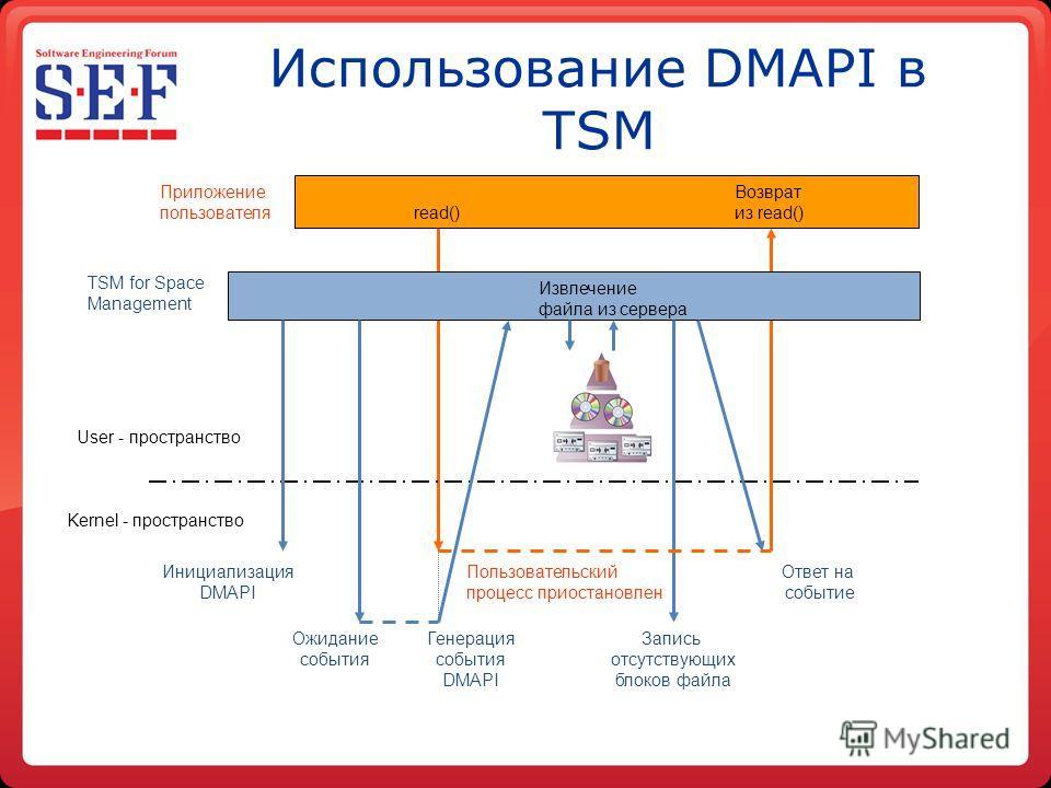 Использование DMAPI в TSM 10 Лет Приложение пользователя TSM for Space Management Извлечение файла из сервера read() Возврат из read() User - пространство Kernel - пространство Инициализация DMAPI Ожидание события Запись отсутствующих блоков файла По