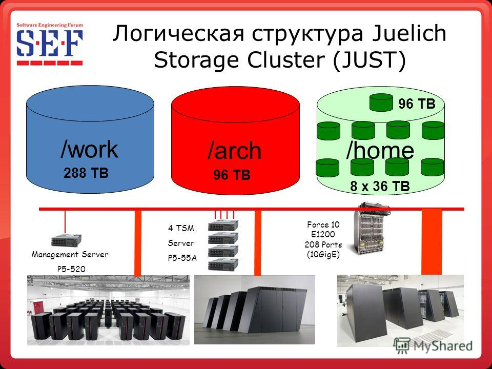 Логическая структура Juelich Storage Cluster (JUST) 4 TSM Server P5-55A Force 10 E1200 208 Ports (10GigE) Management Server P5-520 /work /arch /home 8 x 36 TB 96 TB 288 TB