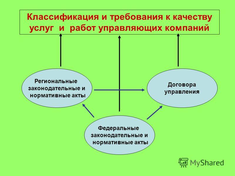 Федеральные законодательные и нормативные акты Региональные законодательные и нормативные акты Договора управления Классификация и требования к качеству услуг и работ управляющих компаний