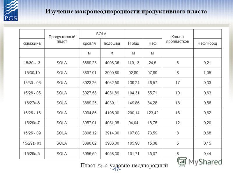 -17- Изучение макронеоднородности продуктивного пласта Продуктивный пласт SOLA Кол-во пропластков скважинакровляподошваН общНэфНэф/Нобщ мммм 15/30 - 3SOLA3889,234008,36119,1324,580,21 15/30-10SOLA3897,913990,8092,8997,8981,05 15/30 - 06SOLA3923,26406