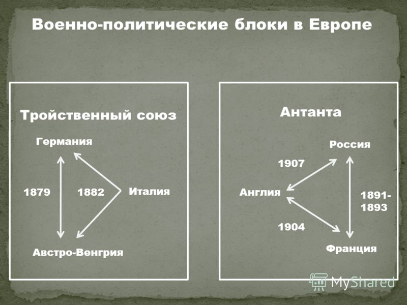 Военно-политические блоки в Европе Тройственный союз Антанта Германия Австро-Венгрия Италия Англия Россия Франция 18791882 1904 1907 1891- 1893