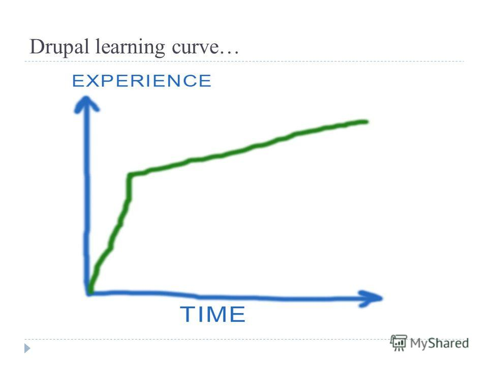 Drupal learning curve…