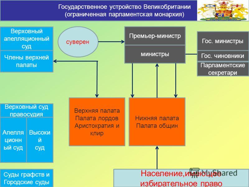 рубашки, туники, государственно-административное устройство в европе база данных