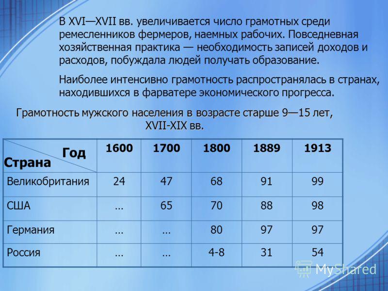 Грамотность мужского населения в возрасте старше 915 лет, XVII-XIX вв. 16001700180018891913 Великобритания2447689199 США…65708898 Германия……8097 Россия……4-83154 Страна Год В XVIXVII вв. увеличивается число грамотных среди ремесленников фермеров, наем