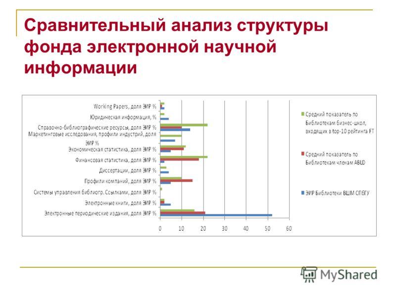 Сравнительный анализ структуры фонда электронной научной информации