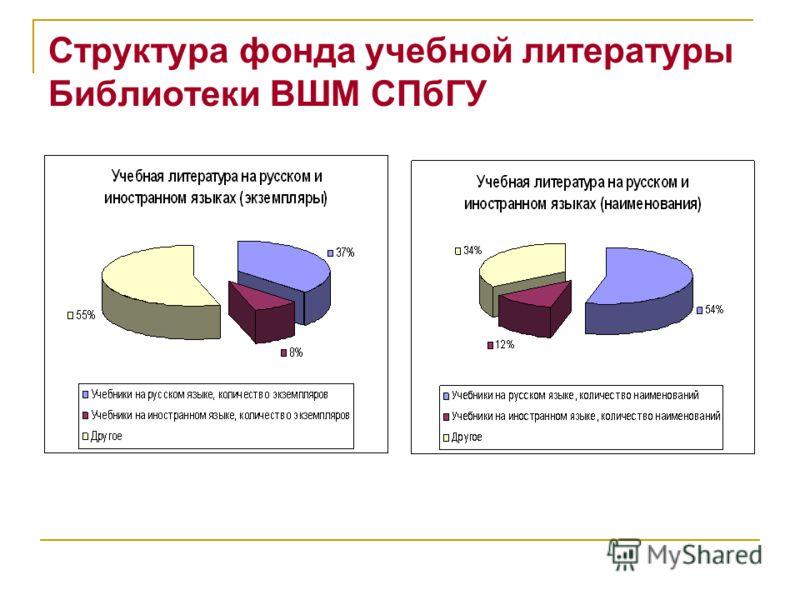 Структура фонда учебной литературы Библиотеки ВШМ СПбГУ