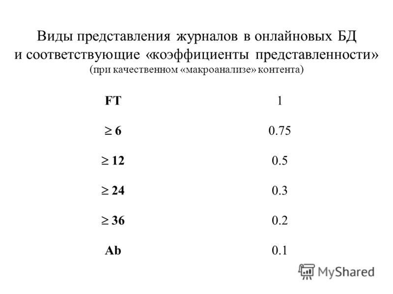 Виды представления журналов в онлайновых БД и соответствующие «коэффициенты представленности» (при качественном «макроанализе» контента) FT1 6 0.75 12 0.5 24 0.3 36 0.2 Ab0.1