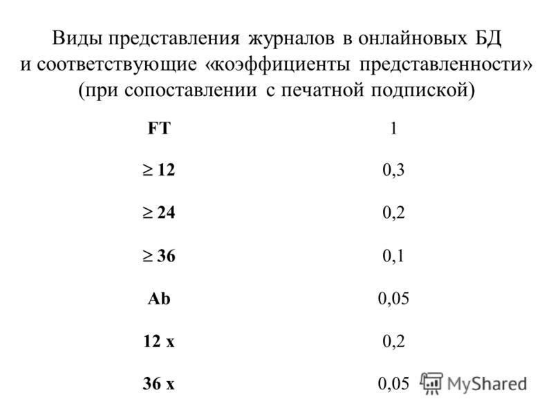 Виды представления журналов в онлайновых БД и соответствующие «коэффициенты представленности» (при сопоставлении с печатной подпиской) FT1 12 0,3 24 0,2 36 0,1 Ab0,05 12 х0,2 36 х0,05