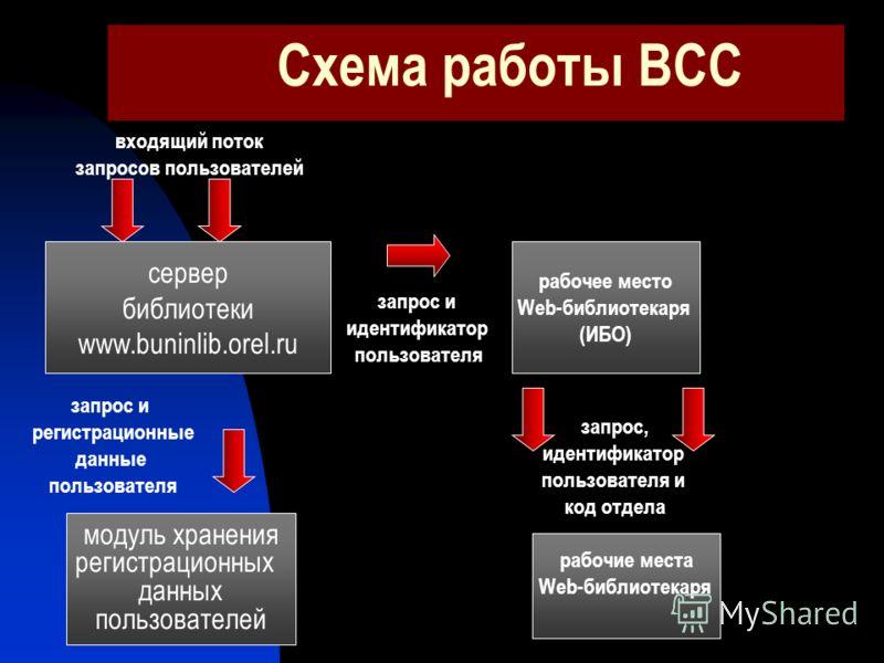 Схема работы ВСС сервер библиотеки www.buninlib.orel.ru входящий поток запросов пользователей модуль хранения регистрационных данных пользователей рабочее место Web-библиотекаря (ИБО) запрос и идентификатор пользователя запрос и регистрационные данны