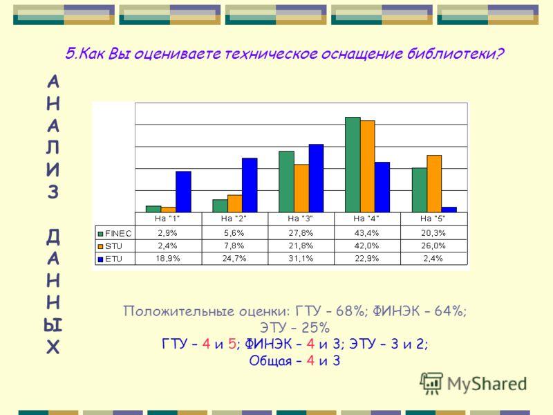 АНАЛИЗДАННЫХАНАЛИЗДАННЫХ 5.Как Вы оцениваете техническое оснащение библиотеки? Положительные оценки: ГТУ – 68%; ФИНЭК – 64%; ЭТУ – 25% ГТУ – 4 и 5; ФИНЭК – 4 и 3; ЭТУ – 3 и 2; Общая – 4 и 3