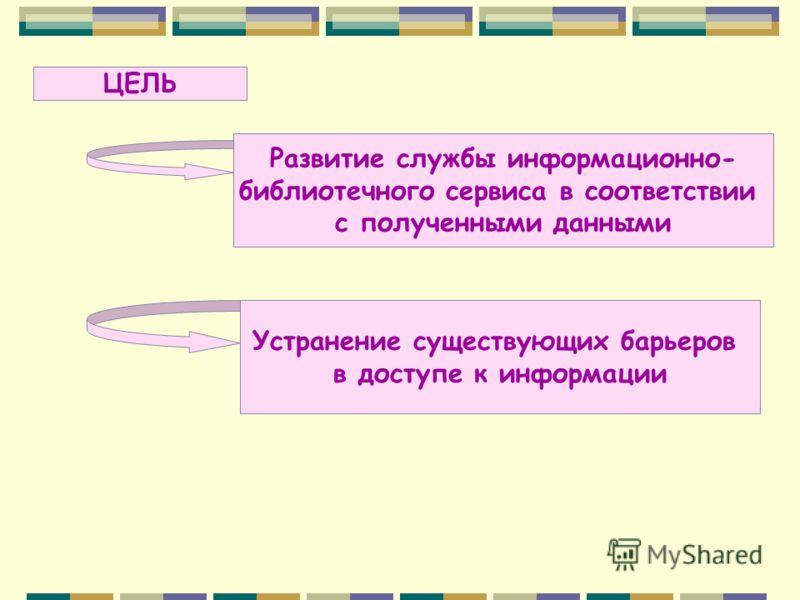ЦЕЛЬ Развитие службы информационно- библиотечного сервиса в соответствии с полученными данными Устранение существующих барьеров в доступе к информации