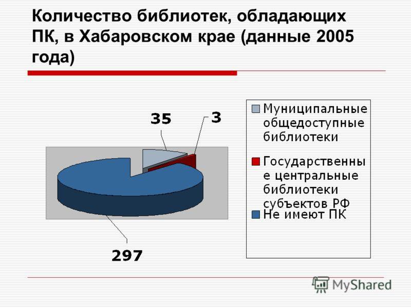 Количество библиотек, обладающих ПК, в Хабаровском крае (данные 2005 года)