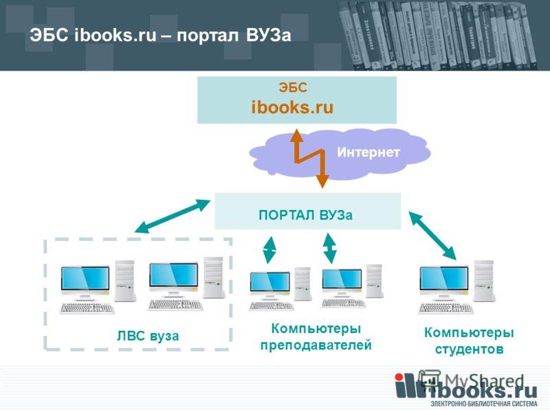 Интернет ЭБС ibooks.ru – портал ВУЗа ЭБС ibooks.ru ЛВС вуза Компьютеры преподавателей Компьютеры студентов ПОРТАЛ ВУЗа