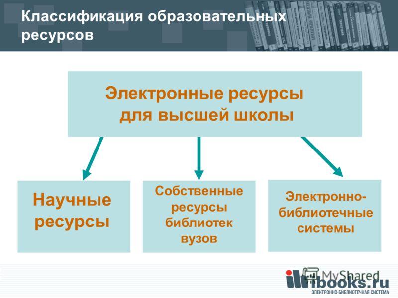 Электронно- библиотечные системы Классификация образовательных ресурсов Научные ресурсы Собственные ресурсы библиотек вузов Электронные ресурсы для высшей школы