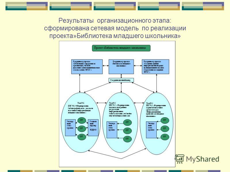 Результаты организационного этапа: сформирована сетевая модель по реализации проекта»Библиотека младшего школьника»