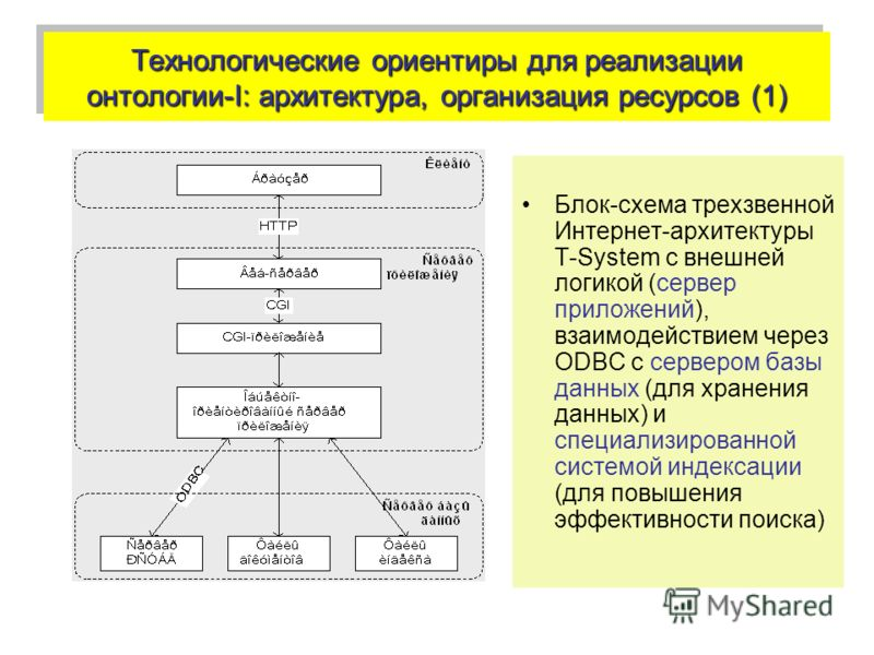 Технологические ориентиры для реализации онтологии-I: архитектура, организация ресурсов (1) Блок-схема трехзвенной Интернет-архитектуры T-System с внешней логикой (сервер приложений), взаимодействием через ODBC c сервером базы данных (для хранения да