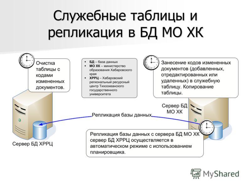 Служебные таблицы и репликация в БД МО ХК