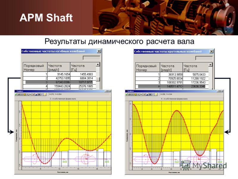Результаты динамического расчета вала APM Shaft