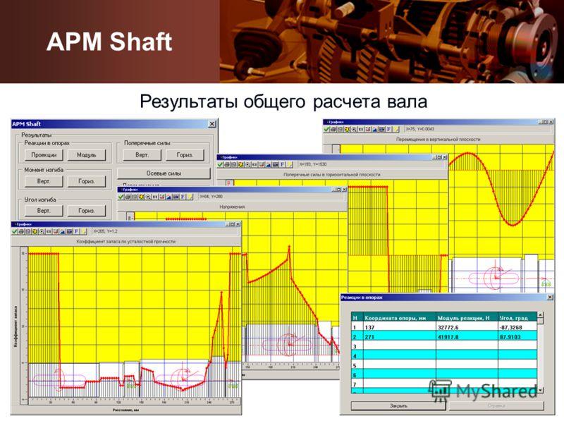 Результаты общего расчета вала APM Shaft