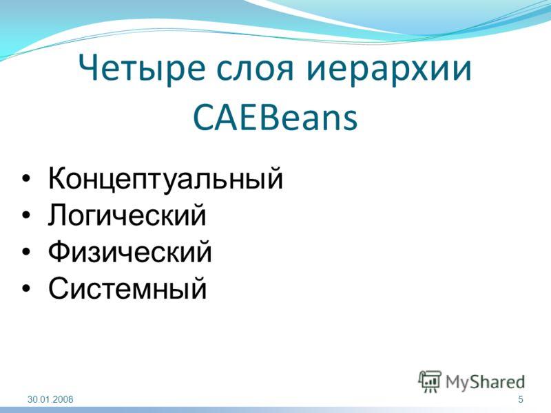 Четыре слоя иерархии CAEBeans Концептуальный Логический Физический Системный 30.01.20085