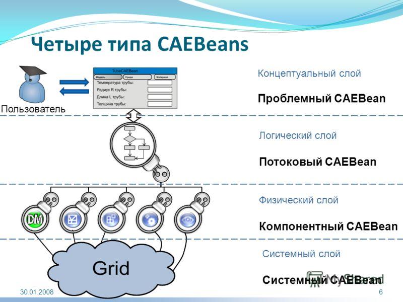 Четыре типа CAEBeans Физический слой Компонентный CAEBean Логический слой Потоковый CAEBean Концептуальный слой Проблемный CAEBean 30.01.2008 Пользователь Системный слой Системный CAEBean 6