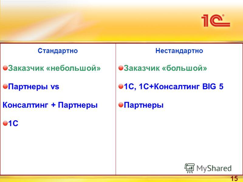 15 Стандартно Заказчик «небольшой» Партнеры vs Консалтинг + Партнеры 1С Нестандартно Заказчик «большой» 1С, 1С+Консалтинг BIG 5 Партнеры