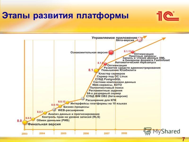 7 Этапы развития платформы