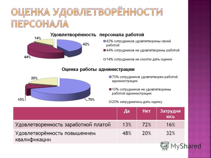 ДаНетЗатрудня юсь Удовлетворенность заработной платой13%72%16% Удовлетворённость повышением квалификации 48%20%32%