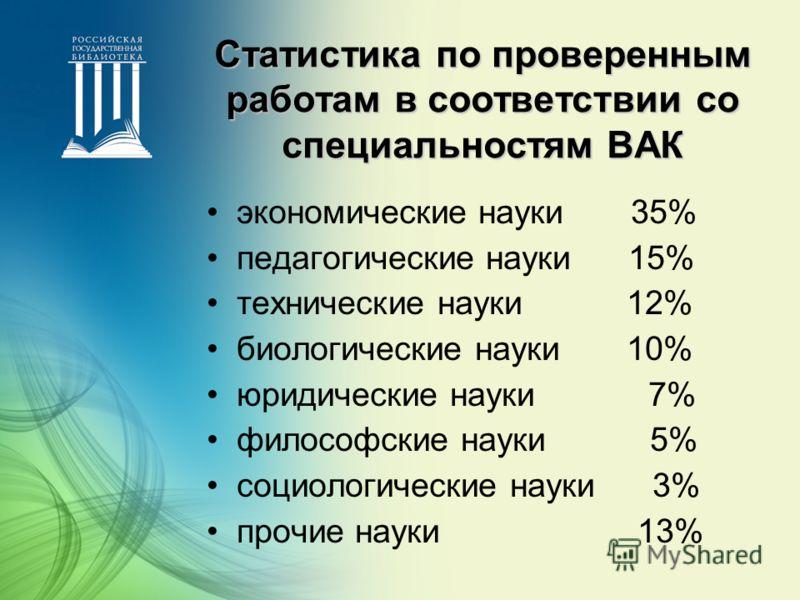 Статистика по проверенным работам в соответствии со специальностям ВАК экономические науки 35% педагогические науки 15% технические науки 12% биологические науки 10% юридические науки 7% философские науки 5% социологические науки 3% прочие науки 13%