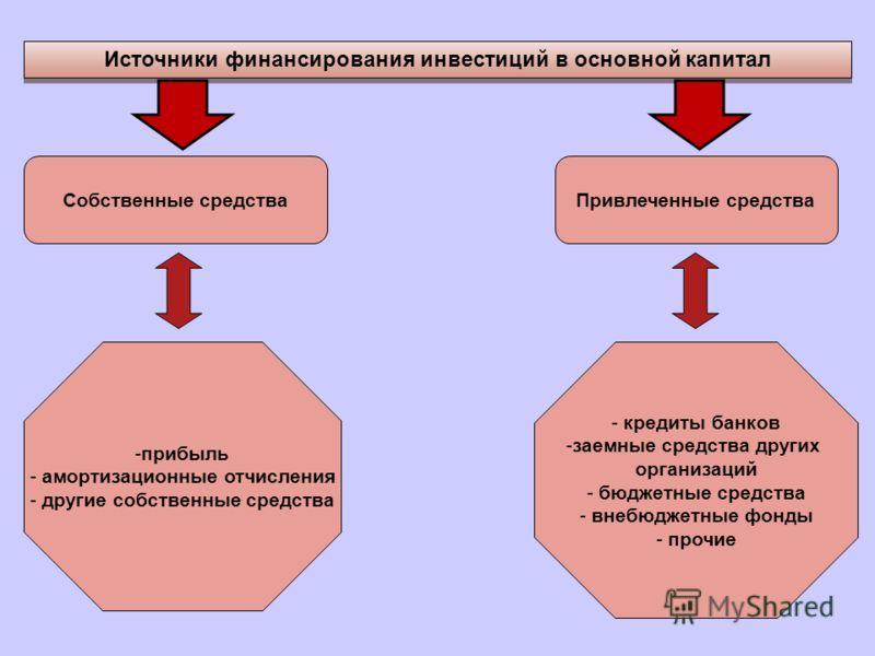 Источники финансирования инвестиций в основной капитал Собственные средстваПривлеченные средства -прибыль - амортизационные отчисления - другие собственные средства - кредиты банков -заемные средства других организаций - бюджетные средства - внебюдже
