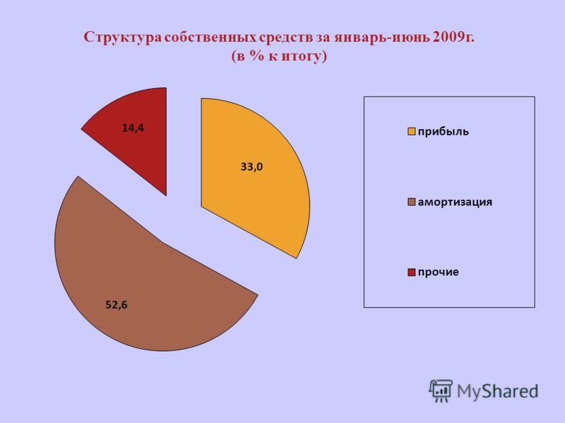 Структура собственных средств за январь-июнь 2009г. (в % к итогу)