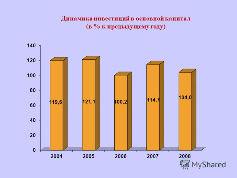 Динамика инвестиций в основной капитал (в % к предыдущему году)