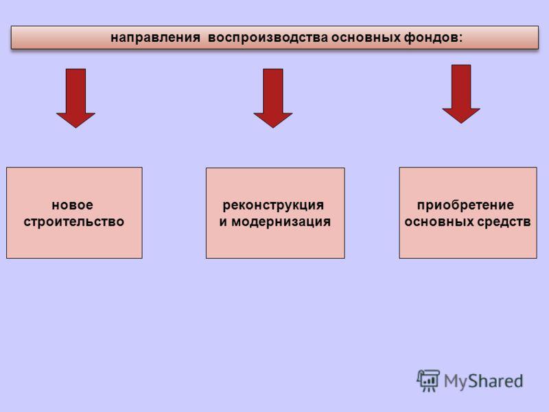 направления воспроизводства основных фондов: новое строительство реконструкция и модернизация приобретение основных средств