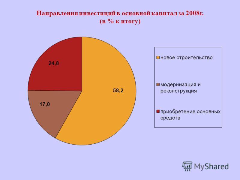 Направления инвестиций в основной капитал за 2008г. (в % к итогу)