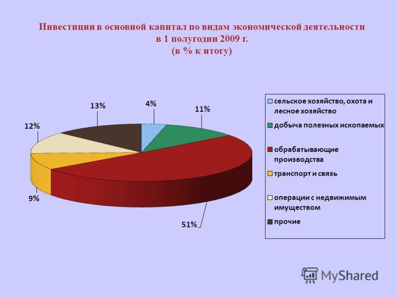 Инвестиции в основной капитал по видам экономической деятельности в 1 полугодии 2009 г. (в % к итогу)