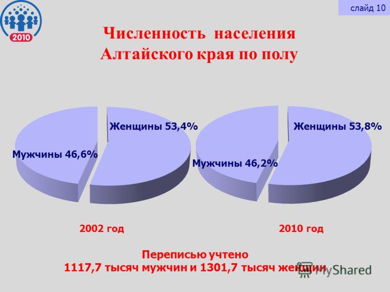 Численность населения Алтайского края по полу Переписью учтено 1117,7 тысяч мужчин и 1301,7 тысяч женщин Женщины 53,8% Мужчины 46,2% Женщины 53,4% Мужчины 46,6% 2002 год2010 год слайд 10