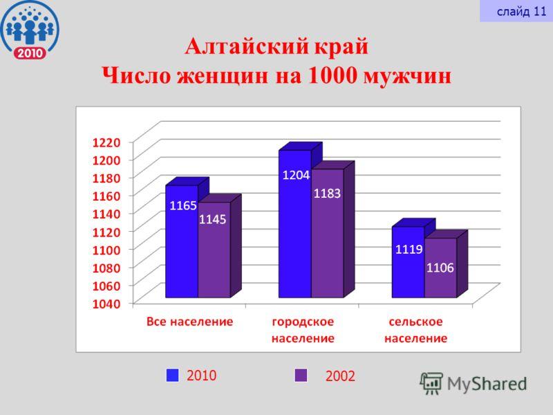 Алтайский край Число женщин на 1000 мужчин 2010 2002 слайд 11 1165 1204 1119