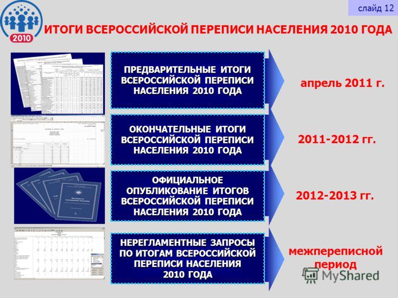 ИТОГИ ВСЕРОССИЙСКОЙ ПЕРЕПИСИ НАСЕЛЕНИЯ 2010 ГОДА ПРЕДВАРИТЕЛЬНЫЕ ИТОГИ ВСЕРОССИЙСКОЙ ПЕРЕПИСИ НАСЕЛЕНИЯ 2010 ГОДА ОФИЦИАЛЬНОЕ ОПУБЛИКОВАНИЕ ИТОГОВ ВСЕРОССИЙСКОЙ ПЕРЕПИСИ НАСЕЛЕНИЯ 2010 ГОДА ОКОНЧАТЕЛЬНЫЕ ИТОГИ ВСЕРОССИЙСКОЙ ПЕРЕПИСИ НАСЕЛЕНИЯ 2010 ГО