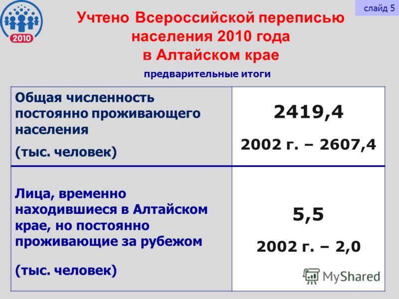 Учтено Всероссийской переписью населения 2010 года в Алтайском крае Общая численность постоянно проживающего населения (тыс. человек) 2419,4 2002 г. – 2607,4 Лица, временно находившиеся в Алтайском крае, но постоянно проживающие за рубежом (тыс. чело