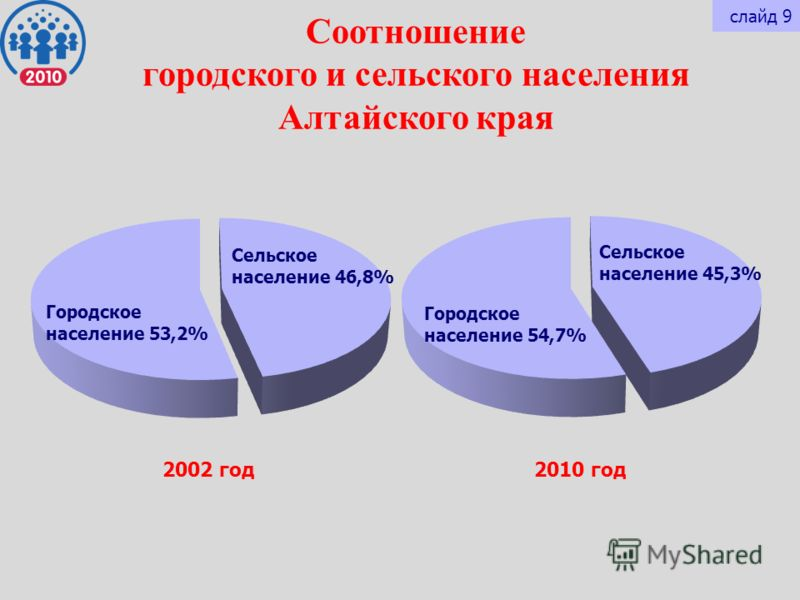 Соотношение городского и сельского населения Алтайского края 2002 год2010 год Городское население 53,2% Сельское население 46,8% Городское население 54,7% Сельское население 45,3% слайд 9