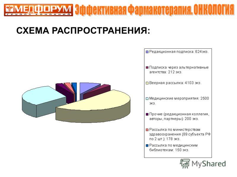 СХЕМА РАСПРОСТРАНЕНИЯ: